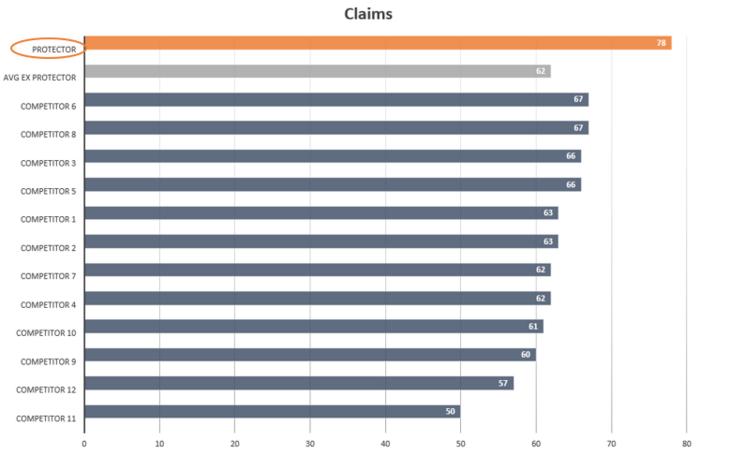 claims bsi
